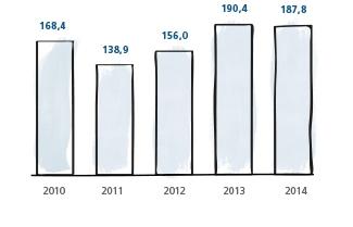 Gráfico de desembolsos por ano