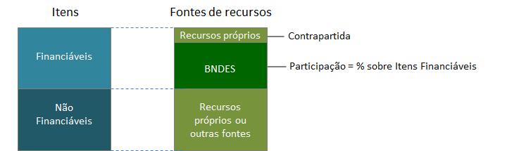Gráfico explicando a participação do BNDES e do próprio cliente, usando recursos próprios