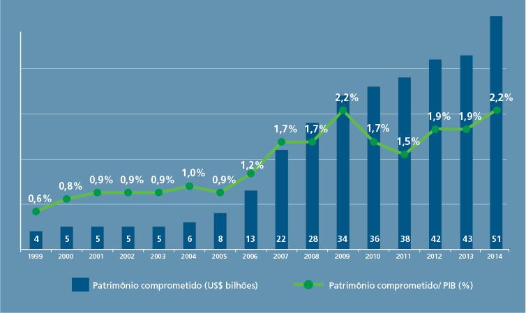 gráfico que mostra a evolução do capital comprometido no Brasil entre 1999 e 2014, que reflete o crescimento da indústria de capital de risco no país.